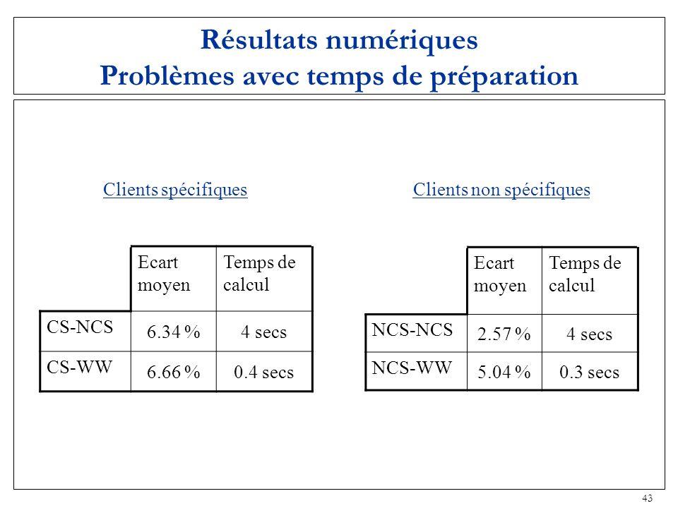 43 Résultats numériques Problèmes avec temps de préparation Clients spécifiques Ecart moyen Temps de calcul CS-NCS 6.34 %4 secs CS-WW 6.66 %0.4 secs C