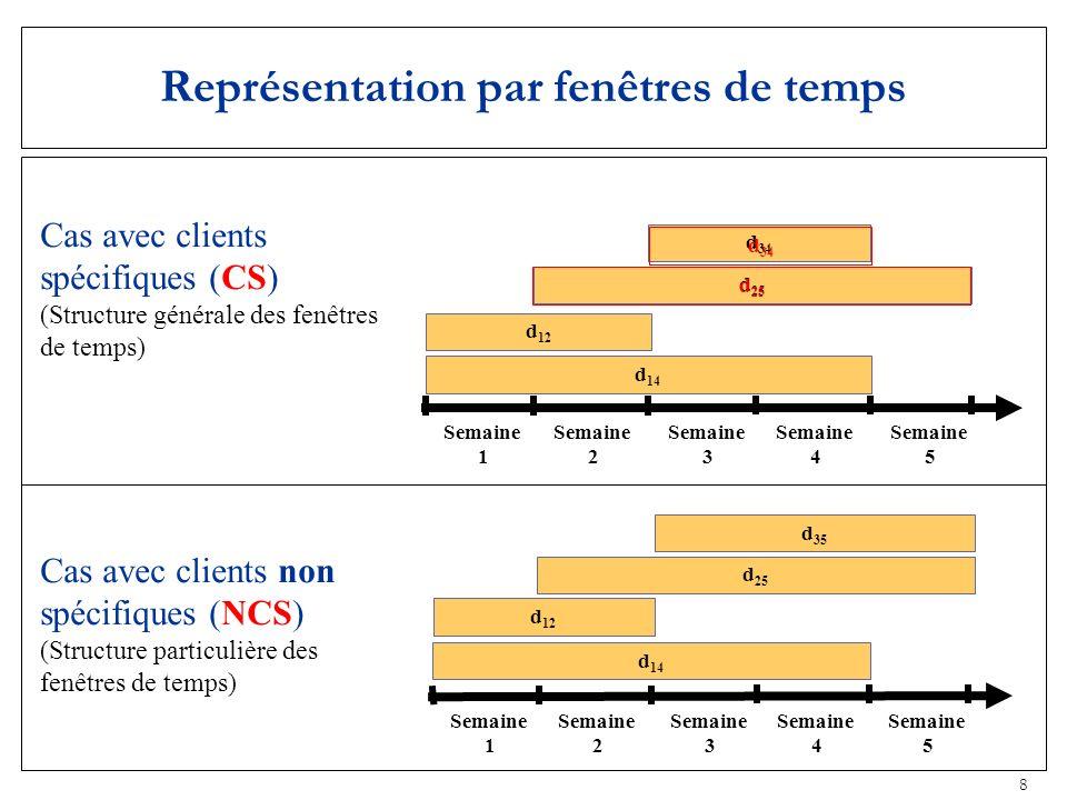 8 Représentation par fenêtres de temps Semaine 1 Semaine 2 Semaine 3 Semaine 4 Semaine 5 d 14 d 34 d 12 d 25 Cas avec clients spécifiques (CS) (Struct