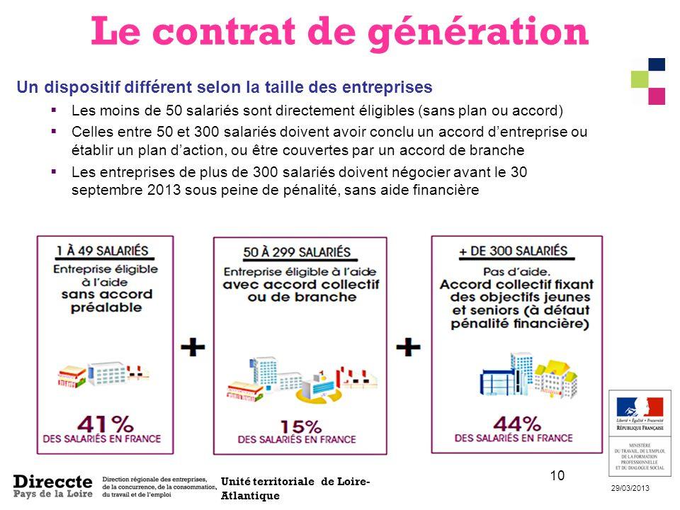 Unité territoriale de Loire- Atlantique 29/03/2013 10 Un dispositif différent selon la taille des entreprises Les moins de 50 salariés sont directemen