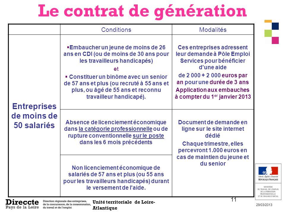 Unité territoriale de Loire- Atlantique 29/03/2013 11 ConditionsModalités Entreprises de moins de 50 salariés Embaucher un jeune de moins de 26 ans en