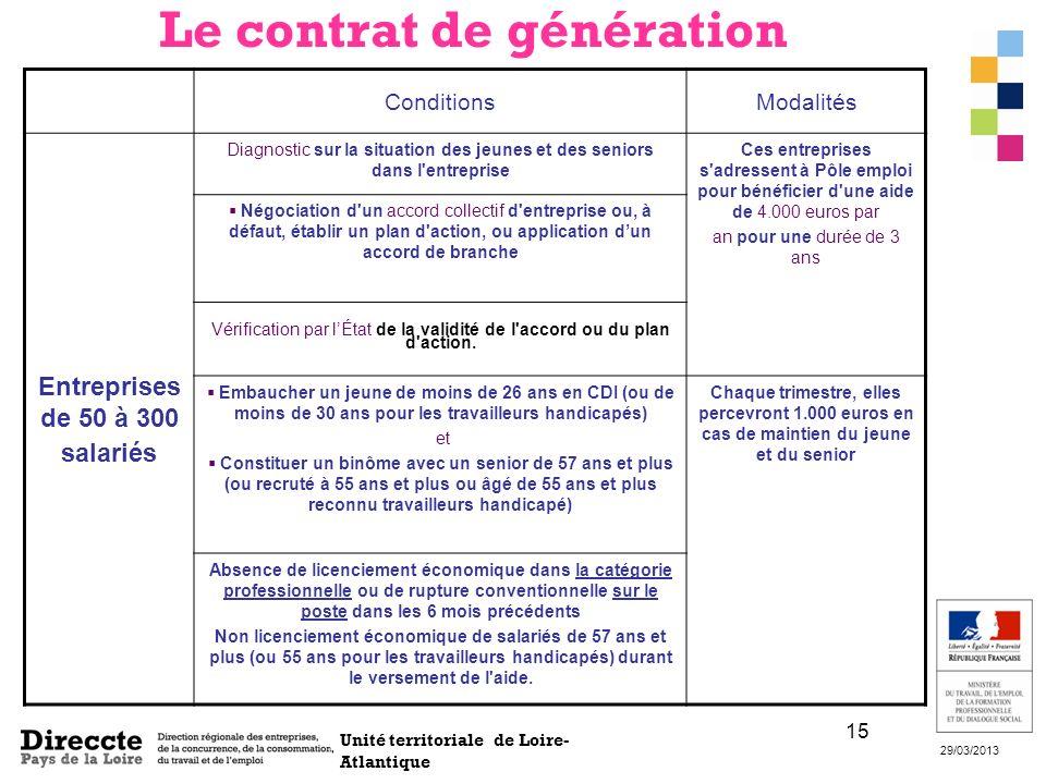 Unité territoriale de Loire- Atlantique 29/03/2013 15 ConditionsModalités Entreprises de 50 à 300 salariés Diagnostic sur la situation des jeunes et d