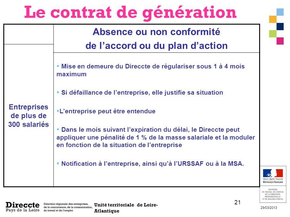 Unité territoriale de Loire- Atlantique 29/03/2013 21 Absence ou non conformité de laccord ou du plan daction Entreprises de plus de 300 salariés Mise