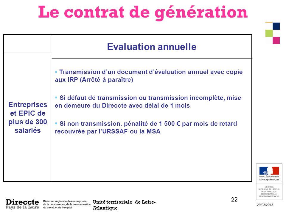 Unité territoriale de Loire- Atlantique 29/03/2013 22 Evaluation annuelle Entreprises et EPIC de plus de 300 salariés Transmission dun document dévalu