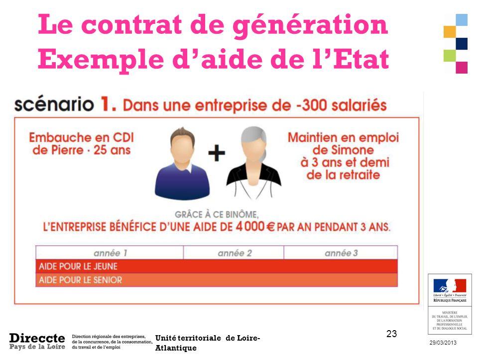 Unité territoriale de Loire- Atlantique 29/03/2013 23 Le contrat de génération Exemple daide de lEtat