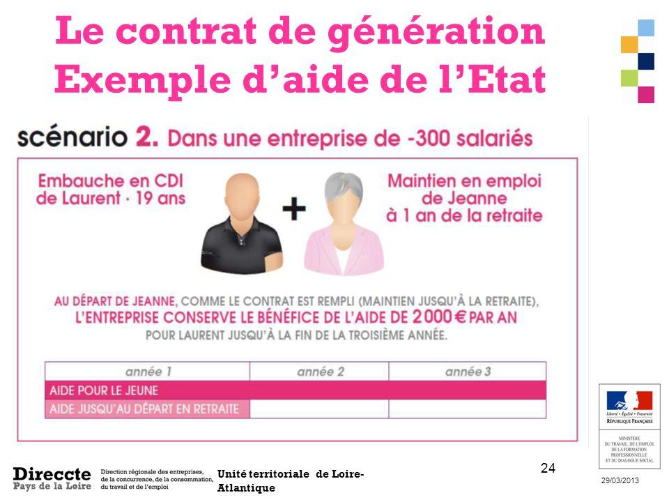 Unité territoriale de Loire- Atlantique 29/03/2013 24 Le contrat de génération Exemple daide de lEtat