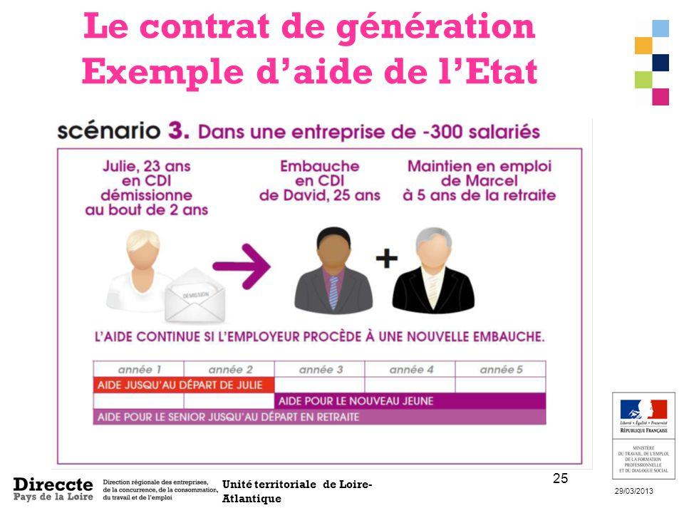 Unité territoriale de Loire- Atlantique 29/03/2013 25 Le contrat de génération Exemple daide de lEtat