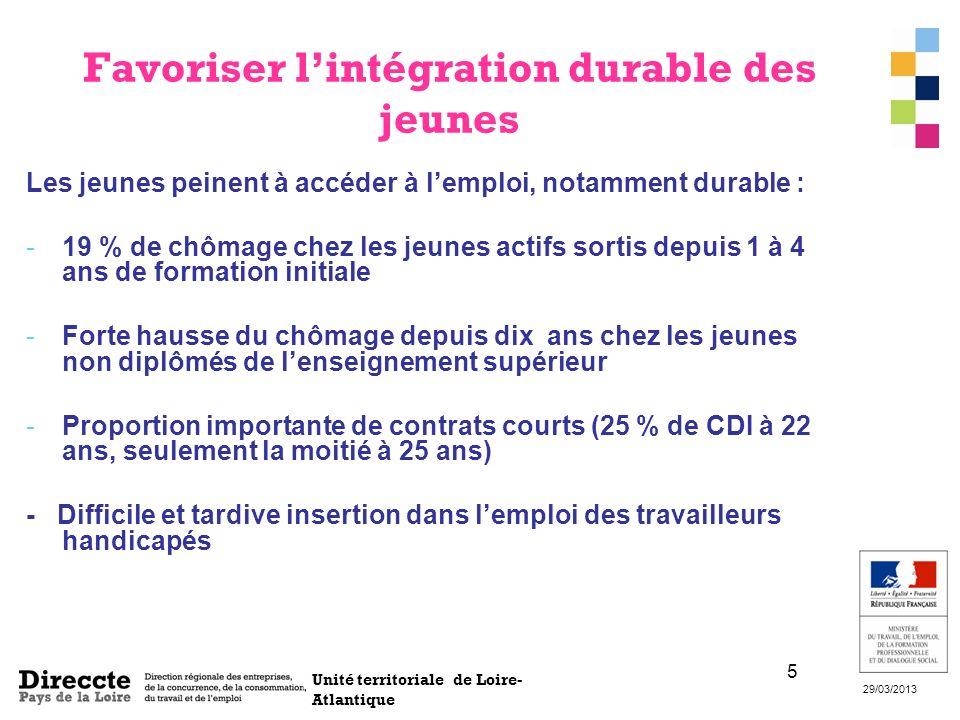 Unité territoriale de Loire- Atlantique 29/03/2013 5 Favoriser lintégration durable des jeunes Les jeunes peinent à accéder à lemploi, notamment durab