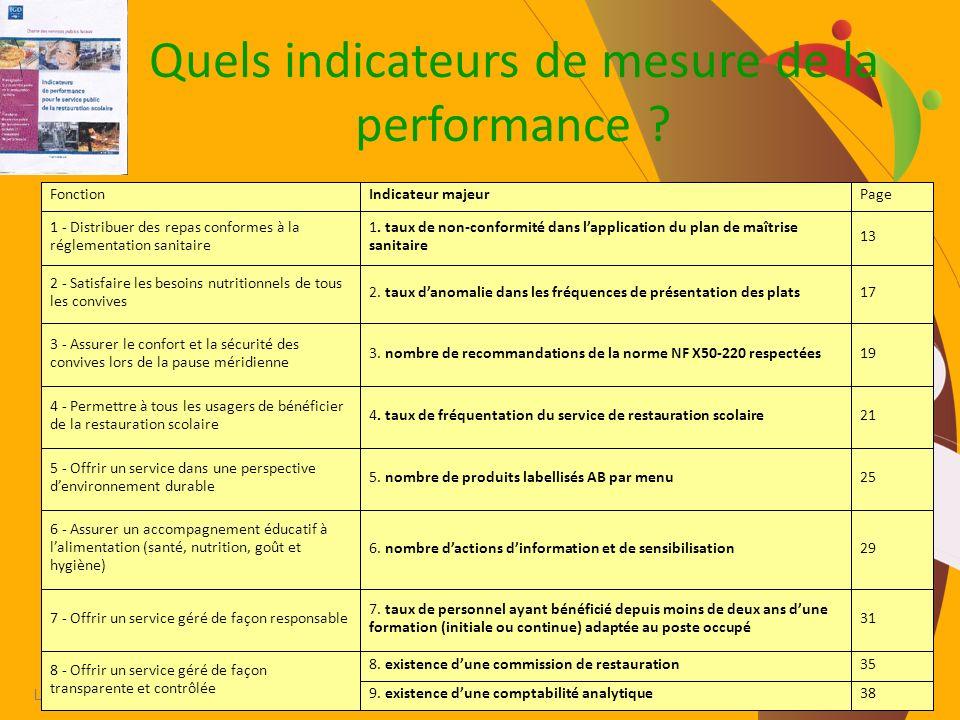 Agores.asso.fr Lintelligence collective de la restauration territoriale. Quels indicateurs de mesure de la performance ?