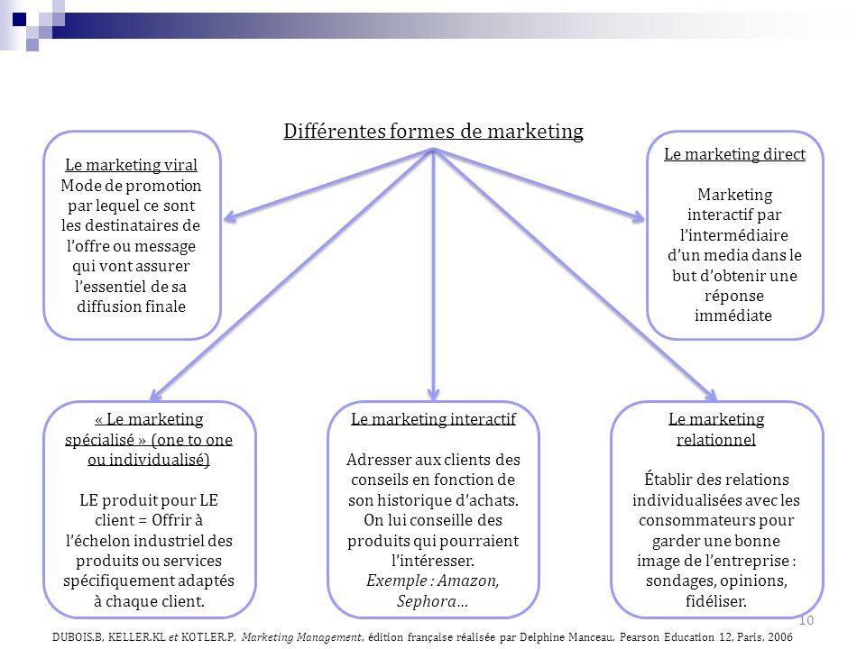 10 Différentes formes de marketing Le marketing direct Marketing interactif par lintermédiaire dun media dans le but dobtenir une réponse immédiate Le