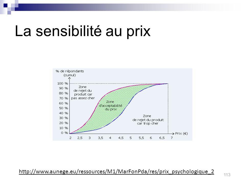 La sensibilité au prix 113 http://www.aunege.eu/ressources/M1/MarFonPda/res/prix_psychologique_2