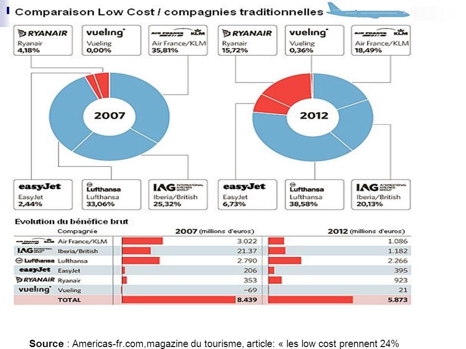Source : Americas-fr.com,magazine du tourisme, article: « les low cost prennent 24% des gains » publié le 10/07/2012 http://www.americas-fr.com/touris