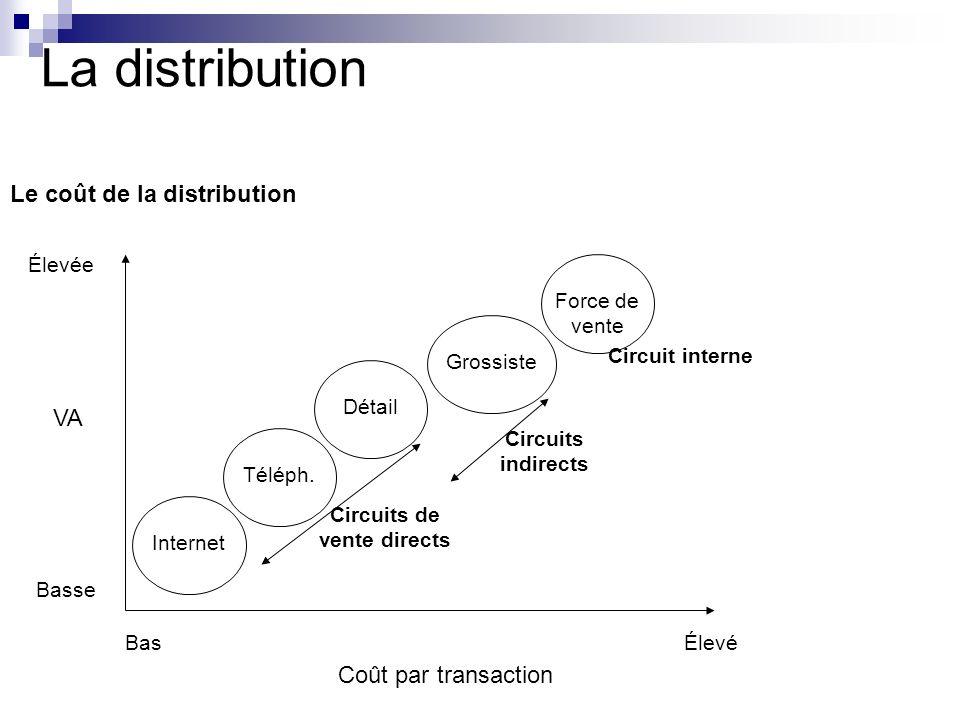 La distribution Le coût de la distribution VA Basse Élevée Téléph.InternetDétailGrossisteForce de vente Circuits de vente directs Circuits indirects C