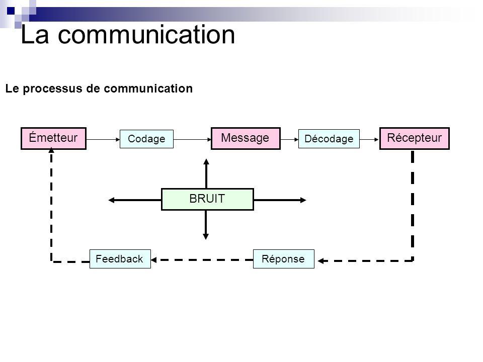 La communication Le processus de communication ÉmetteurMessageRécepteur Codage Décodage RéponseFeedback BRUIT