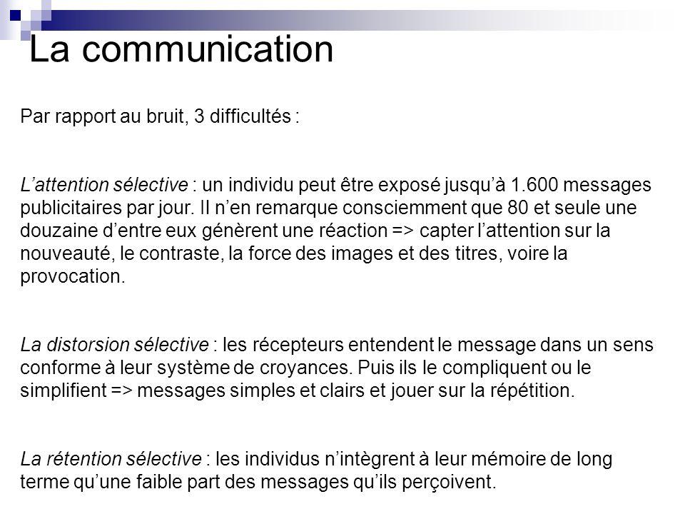 La communication Par rapport au bruit, 3 difficultés : Lattention sélective : un individu peut être exposé jusquà 1.600 messages publicitaires par jou