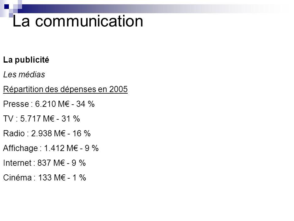 La communication La publicité Les médias Répartition des dépenses en 2005 Presse : 6.210 M - 34 % TV : 5.717 M - 31 % Radio : 2.938 M - 16 % Affichage