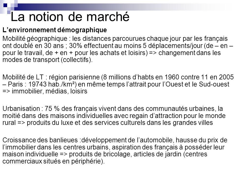 La notion de marché Lenvironnement démographique Mobilité géographique : les distances parcourues chaque jour par les français ont doublé en 30 ans ;