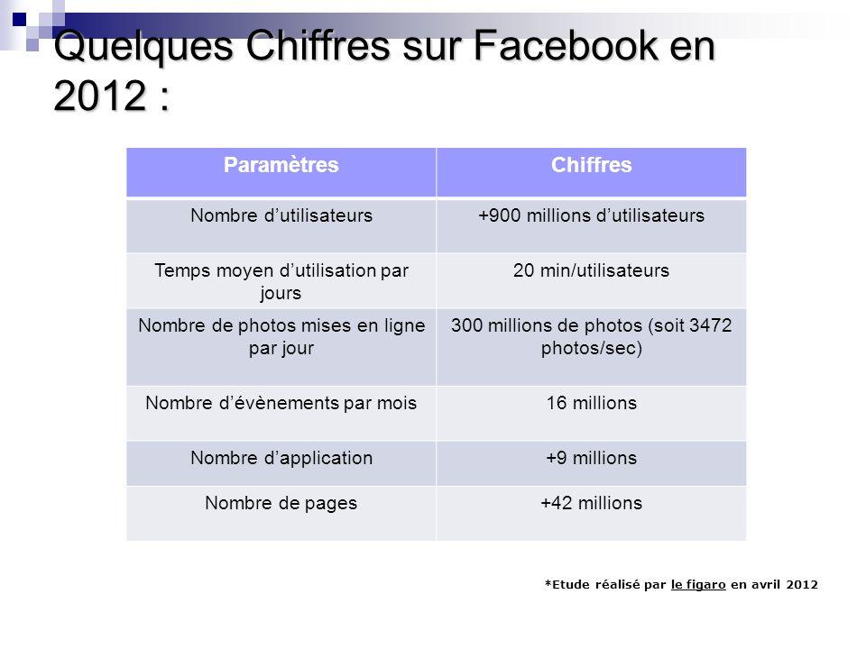 Quelques Chiffres sur Facebook en 2012 : ParamètresChiffres Nombre dutilisateurs+900 millions dutilisateurs Temps moyen dutilisation par jours 20 min/