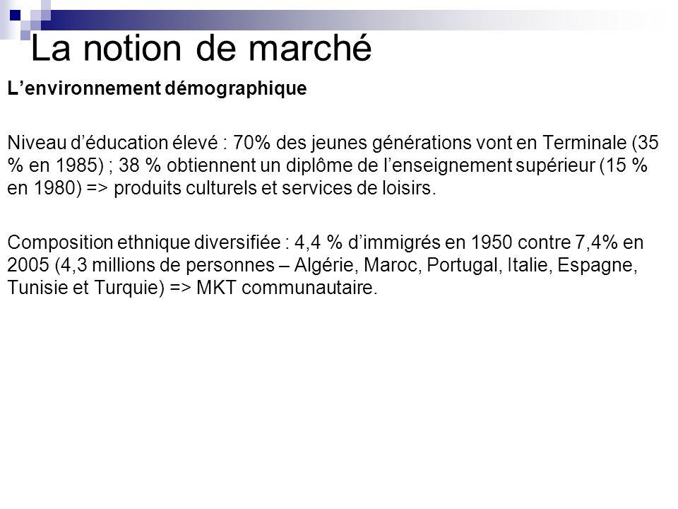La notion de marché Lenvironnement démographique Niveau déducation élevé : 70% des jeunes générations vont en Terminale (35 % en 1985) ; 38 % obtienne