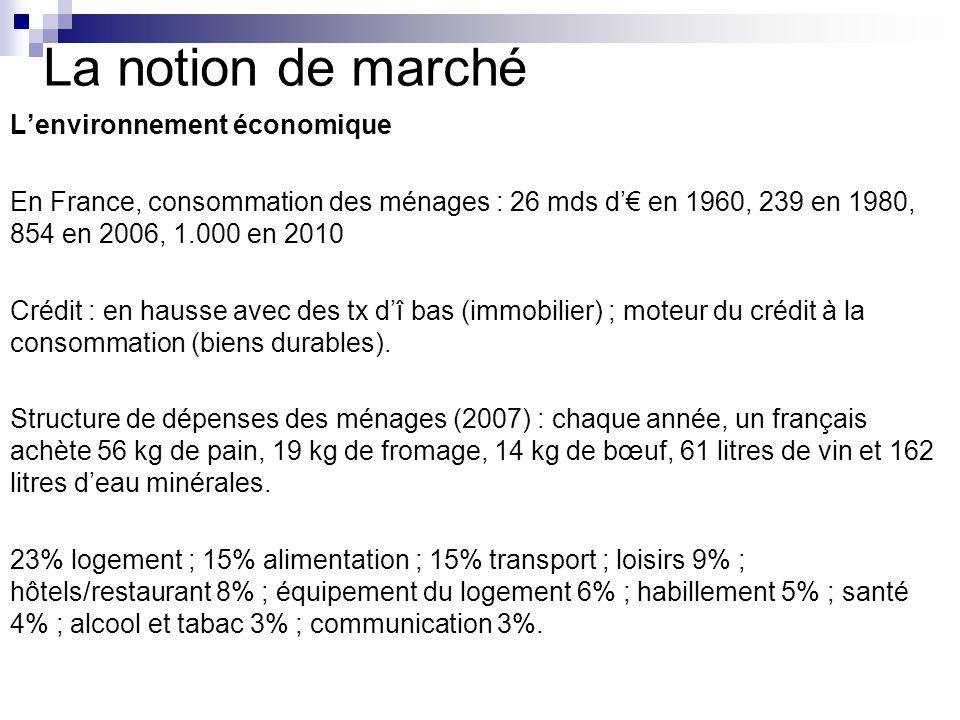 La notion de marché Lenvironnement économique En France, consommation des ménages : 26 mds d en 1960, 239 en 1980, 854 en 2006, 1.000 en 2010 Crédit :