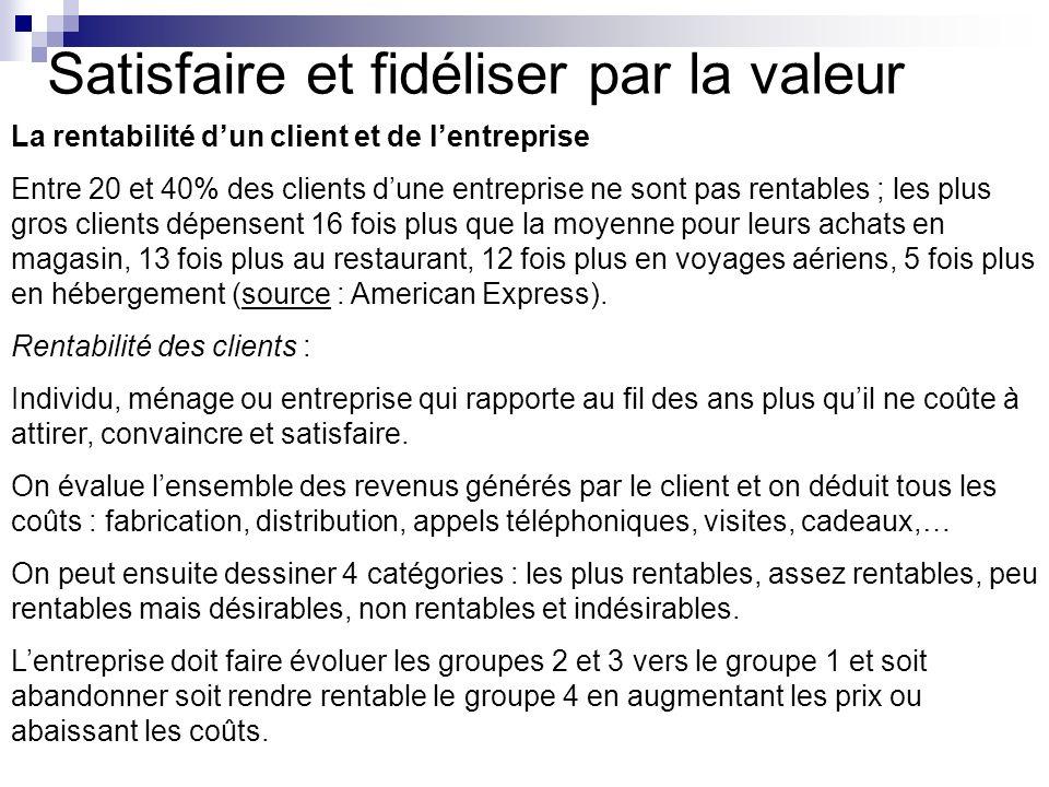 Satisfaire et fidéliser par la valeur La rentabilité dun client et de lentreprise Entre 20 et 40% des clients dune entreprise ne sont pas rentables ;