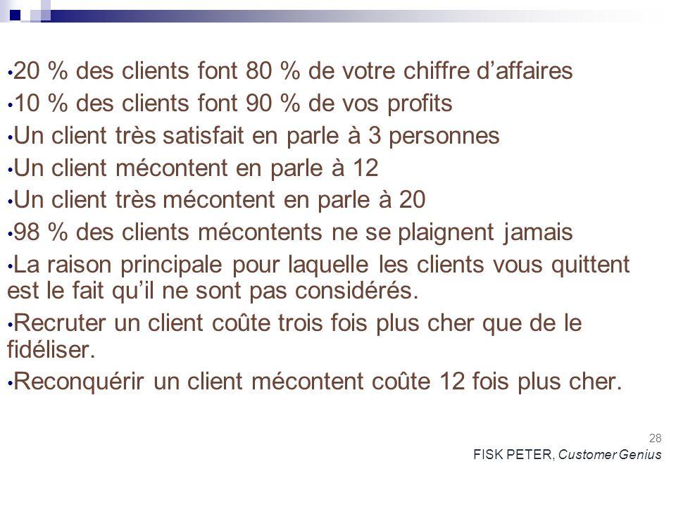 20 % des clients font 80 % de votre chiffre daffaires 10 % des clients font 90 % de vos profits Un client très satisfait en parle à 3 personnes Un cli