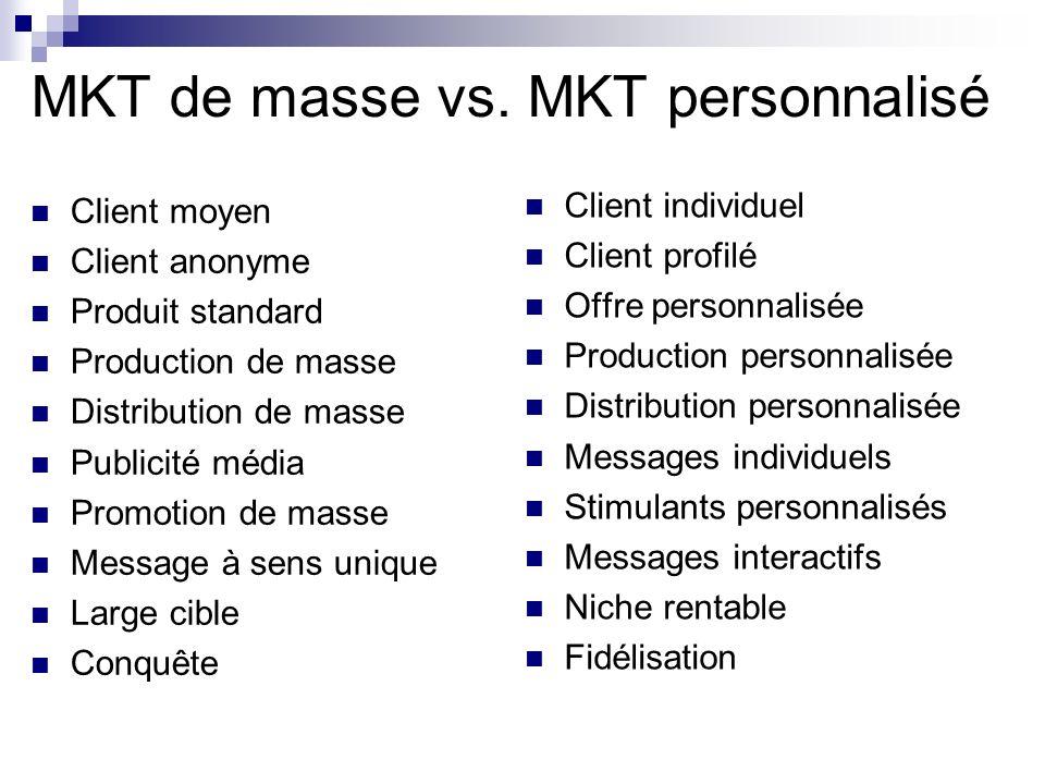 MKT de masse vs. MKT personnalisé Client moyen Client anonyme Produit standard Production de masse Distribution de masse Publicité média Promotion de