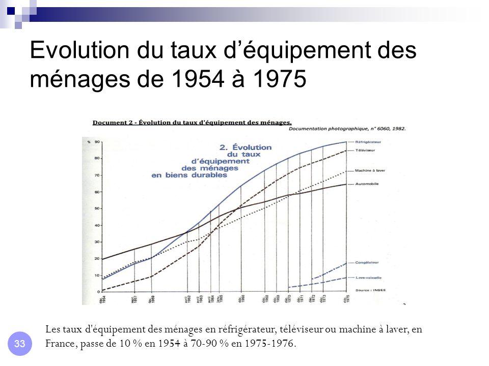 Evolution du taux déquipement des ménages de 1954 à 1975 Les taux d'équipement des ménages en réfrigérateur, téléviseur ou machine à laver, en France,