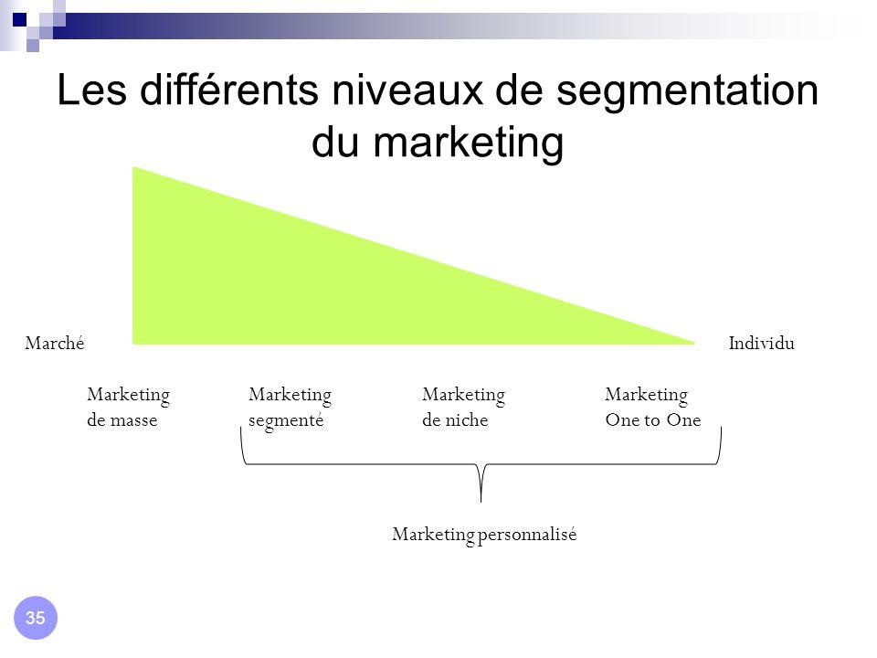 Les différents niveaux de segmentation du marketing MarchéIndividu Marketing de masse Marketing One to One Marketing segmenté Marketing de niche Marke