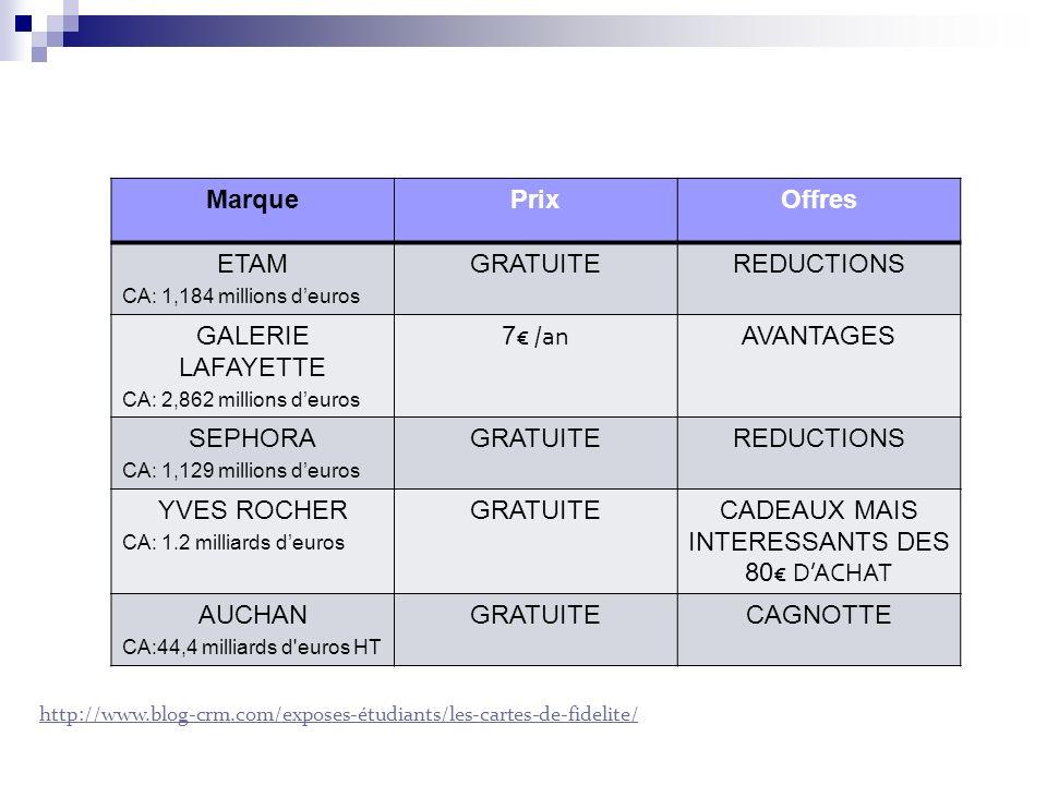 http://www.blog-crm.com/exposes-étudiants/les-cartes-de-fidelite/ MarquePrixOffres ETAM CA: 1,184 millions deuros GRATUITEREDUCTIONS GALERIE LAFAYETTE