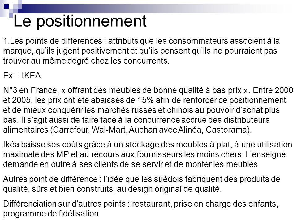 Le positionnement 1.Les points de différences : attributs que les consommateurs associent à la marque, quils jugent positivement et quils pensent quil