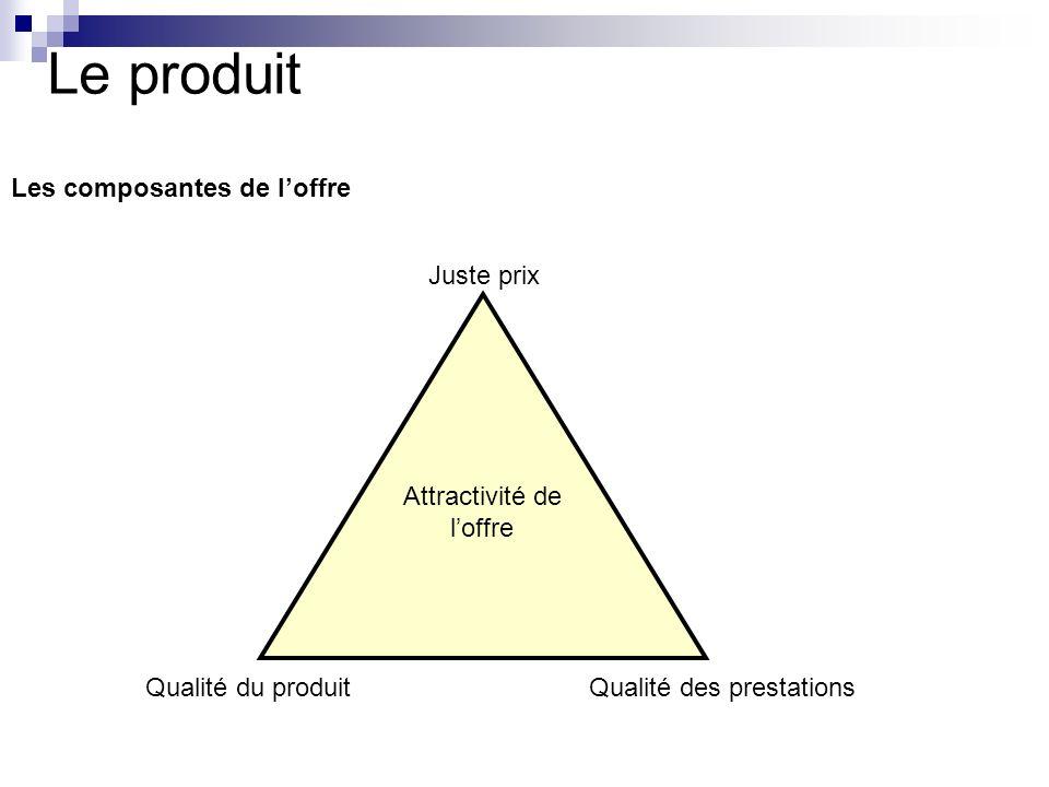 Le produit Les composantes de loffre Attractivité de loffre Juste prix Qualité du produitQualité des prestations