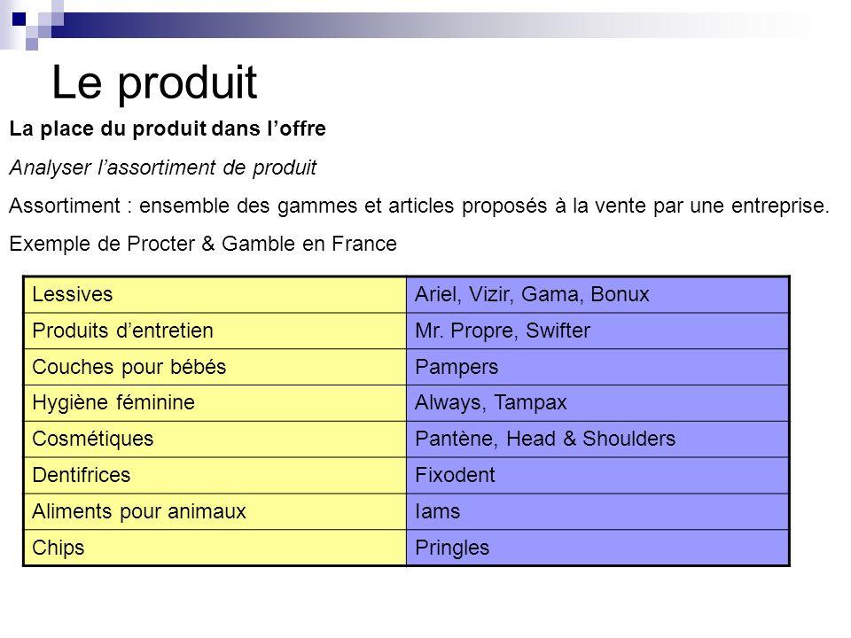 Le produit La place du produit dans loffre Analyser lassortiment de produit Assortiment : ensemble des gammes et articles proposés à la vente par une