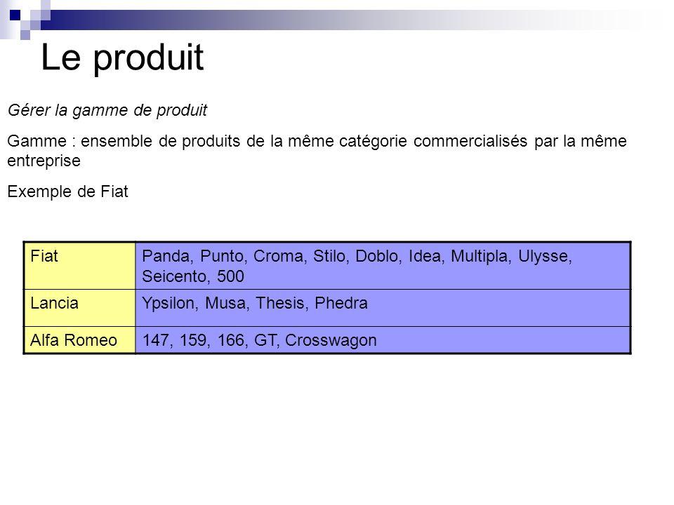 Le produit Gérer la gamme de produit Gamme : ensemble de produits de la même catégorie commercialisés par la même entreprise Exemple de Fiat FiatPanda