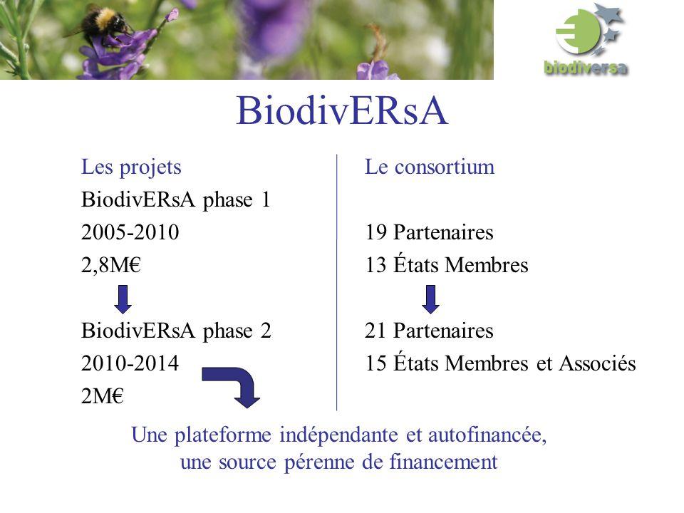 BiodivERsA Les projets BiodivERsA phase 1 2005-2010 2,8M BiodivERsA phase 2 2010-2014 2M Le consortium 19 Partenaires 13 États Membres 21 Partenaires 15 États Membres et Associés Une plateforme indépendante et autofinancée, une source pérenne de financement