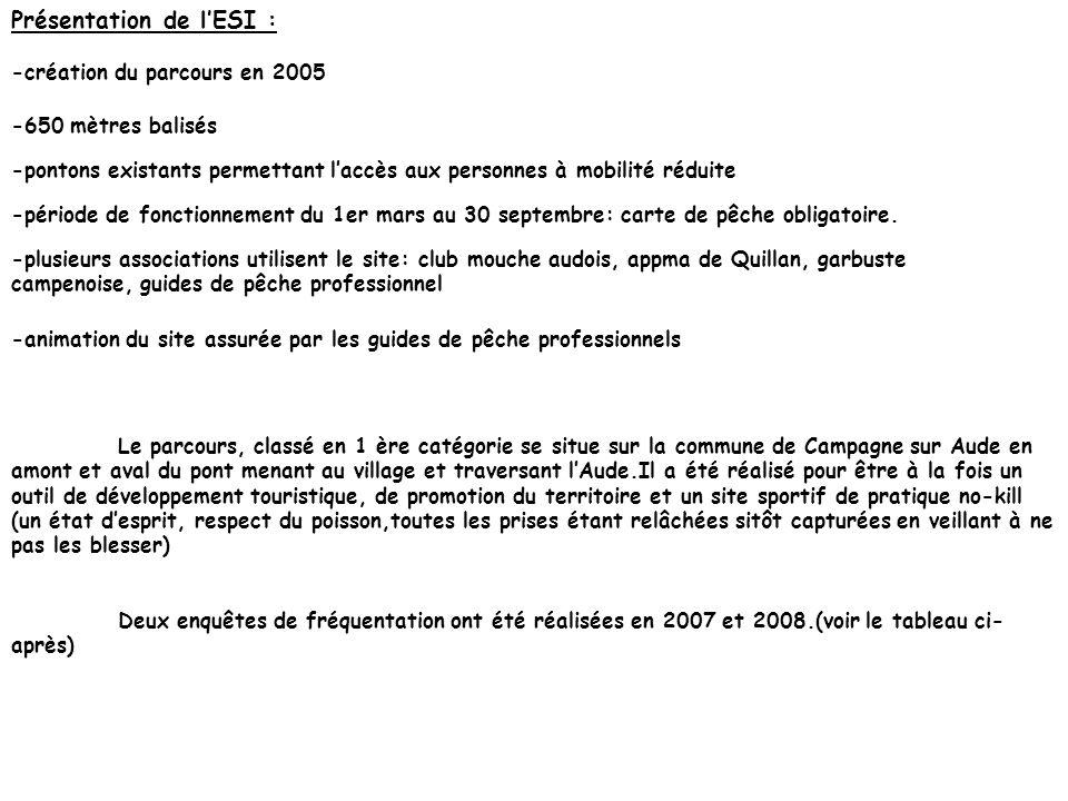Gestion du site TABLEAU BILAN RECAPITULATIF ANNEE 2OO7-2008 Les résultats de cette enquête ont été administrés à l Auberge St Sébastien au moment de l inscription des pêcheurs.153 pêcheurs sur 218 pour 2007 et 142 sur 266 ont répondus Détail de l enquête20072008 I-Connaissance du parcours 62,6% sont venus sur recommandations53% sont venus sur recommandations II-Pourquoi les personnes sont venues à Campagne-sur-Aude pour pêcher 82,2% viennent avant tout pour découvrir le parcours80% viennent avant tout pour découvrir le parcours III-Satisfaction concernant le parcours 40% ont beaucoup appréciés le parcours, 48% ne se sont pas prononcés car remplis avant daller sur le parcours 45% ont beaucoup appréciés le parcours, 45% ne se sont pas prononcés car remplis avant daller sur le parcours IV-Améliorations à apporter 19 pêcheurs le souhaitent plus long, 4 veulent plus de poissons, 3 un peu plus d entretien 23 pêcheurs le souhaitent plus long, 4 souhaiteraient un parking camping-car et une aire pique-nique VI-Création d autres parcours Les pêcheurs demandent plus de parcours sur la Haute-Vallée (Quillan à 45%, Esperaza à 15% Idem 2007 avec une demande sur Limoux pour 6 pêcheurs VII-Souhaitez-vous revenir.