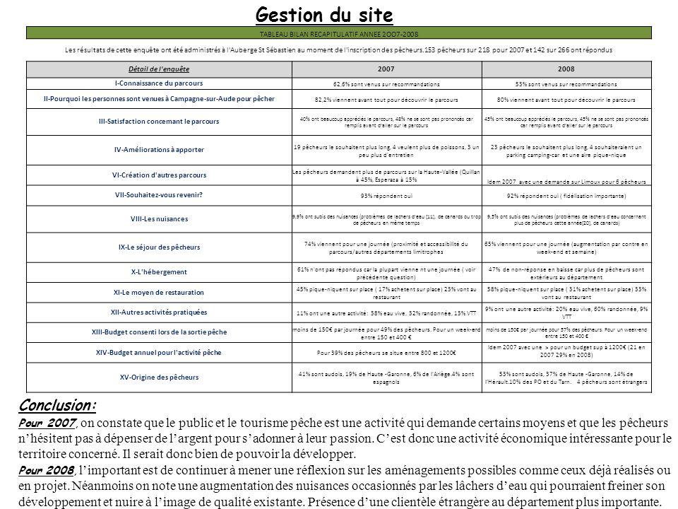 Gestion du site TABLEAU BILAN RECAPITULATIF ANNEE 2OO7-2008 Les résultats de cette enquête ont été administrés à l'Auberge St Sébastien au moment de l