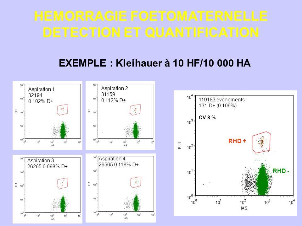 HEMORRAGIE FOETOMATERNELLE DETECTION ET QUANTIFICATION Aspiration 1 32194 0.102% D+ Aspiration 2 31159 0.112% D+ Aspiration 3 26265 0.098% D+ Aspirati