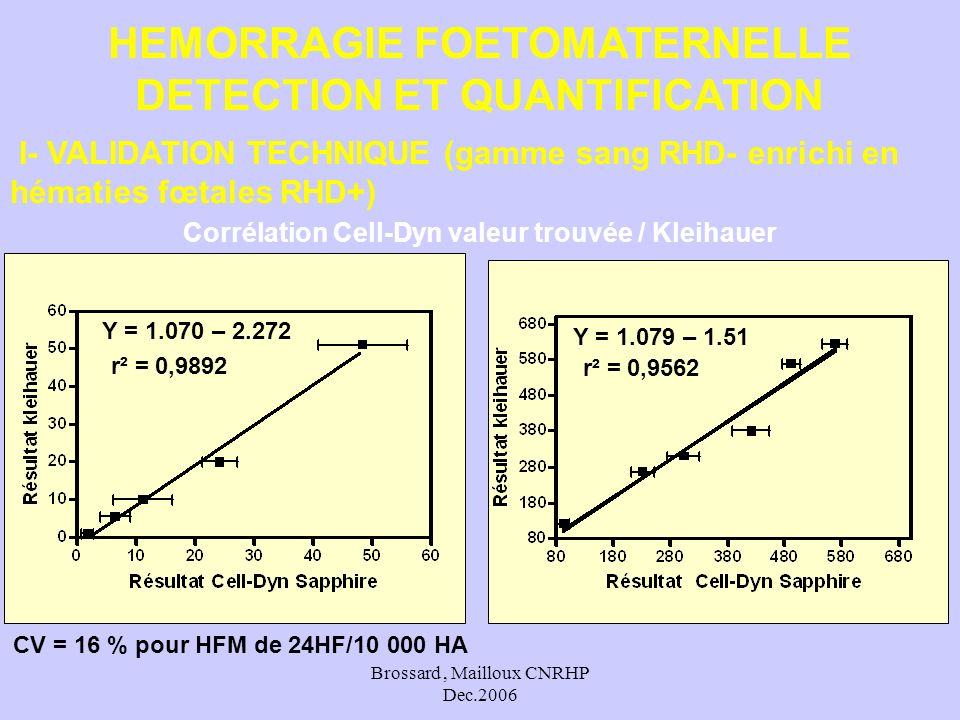 Brossard, Mailloux CNRHP Dec.2006 I- VALIDATION TECHNIQUE (gamme sang RHD- enrichi en hématies fœtales RHD+) Corrélation Cell-Dyn valeur trouvée / Kle