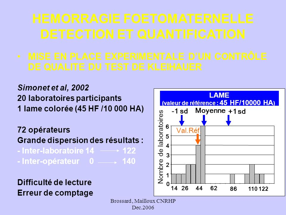 Brossard, Mailloux CNRHP Dec.2006 MISE EN PLACE EXPERIMENTALE DUN CONTRÔLE DE QUALITE DU TEST DE KLEIHAUER Simonet et al, 2002 20 laboratoires partici