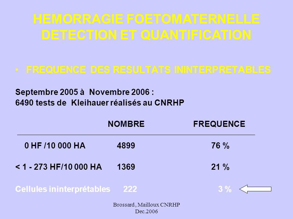Brossard, Mailloux CNRHP Dec.2006 FREQUENCE DES RESULTATS ININTERPRETABLES Septembre 2005 à Novembre 2006 : 6490 tests de Kleihauer réalisés au CNRHP