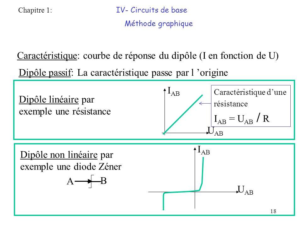 18 Caractéristique: courbe de réponse du dipôle (I en fonction de U) Dipôle passif: La caractéristique passe par l origine I AB U AB Caractéristique dune résistance I AB = U AB / R Dipôle linéaire par exemple une résistance Dipôle non linéaire par exemple une diode Zéner A B I AB U AB Chapitre 1: IV- Circuits de base Méthode graphique