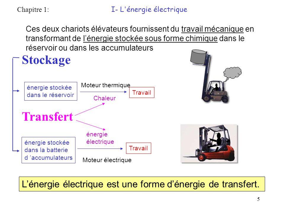 5 Lénergie électrique est une forme dénergie de transfert.