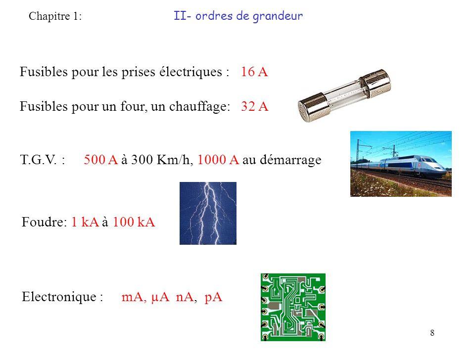 19 Dipôle linéaire actif: sa caractéristique ne passe pas par lorigine Remarque : le courant circule de B vers A dans ce générateur et de A vers B dans ce récepteur, mais cest le même courant.