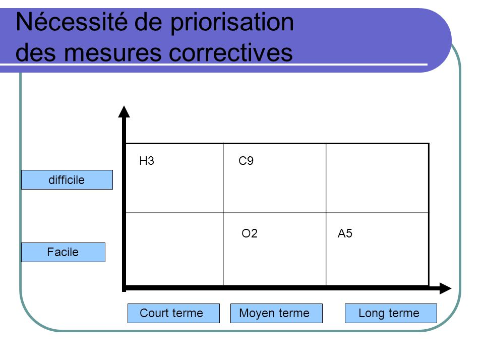 Nécessité de priorisation des mesures correctives Court termeMoyen termeLong terme Facile difficile C9 O2 H3 A5