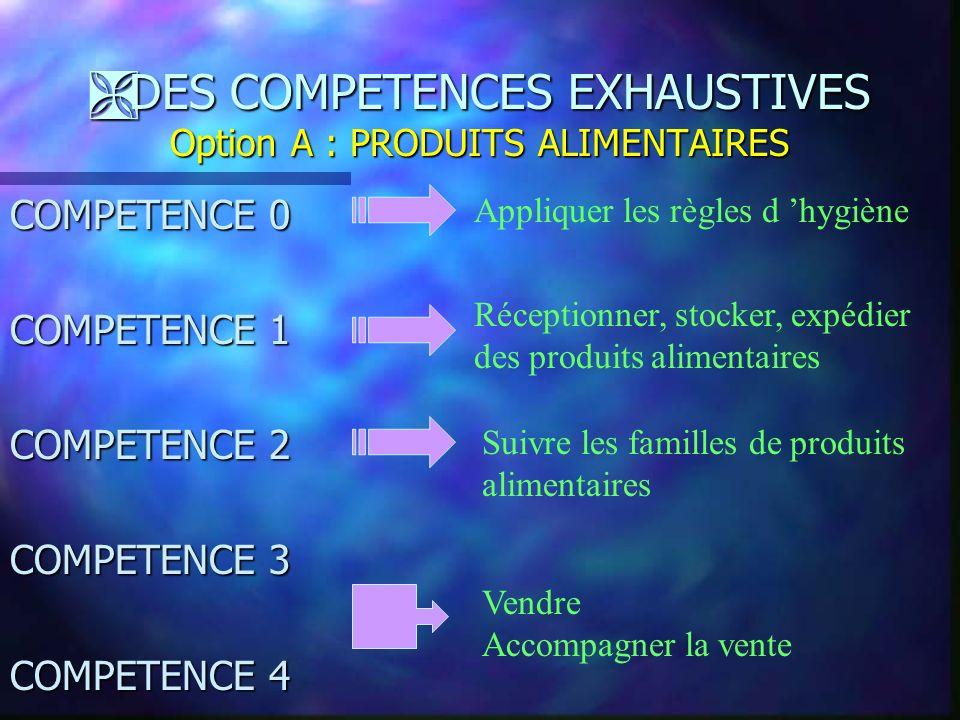 Ë LES DEUX UNIVERS PROFESSIONNELS Option B : PRODUITS D EQUIPEMENT COURANT Le titulaire du CAP travaille dans : tous les autres magasins de détail, pe