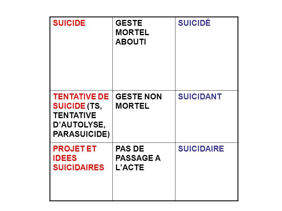 SUICIDEGESTE MORTEL ABOUTI SUICIDÉ TENTATIVE DE SUICIDE (TS, TENTATIVE DAUTOLYSE, PARASUICIDE) GESTE NON MORTEL SUICIDANT PROJET ET IDEES SUICIDAIRES
