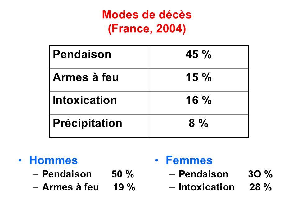 Modes de décès (France, 2004) Hommes –Pendaison 50 % –Armes à feu 19 % Femmes –Pendaison 3O % –Intoxication 28 % Pendaison45 % Armes à feu15 % Intoxic
