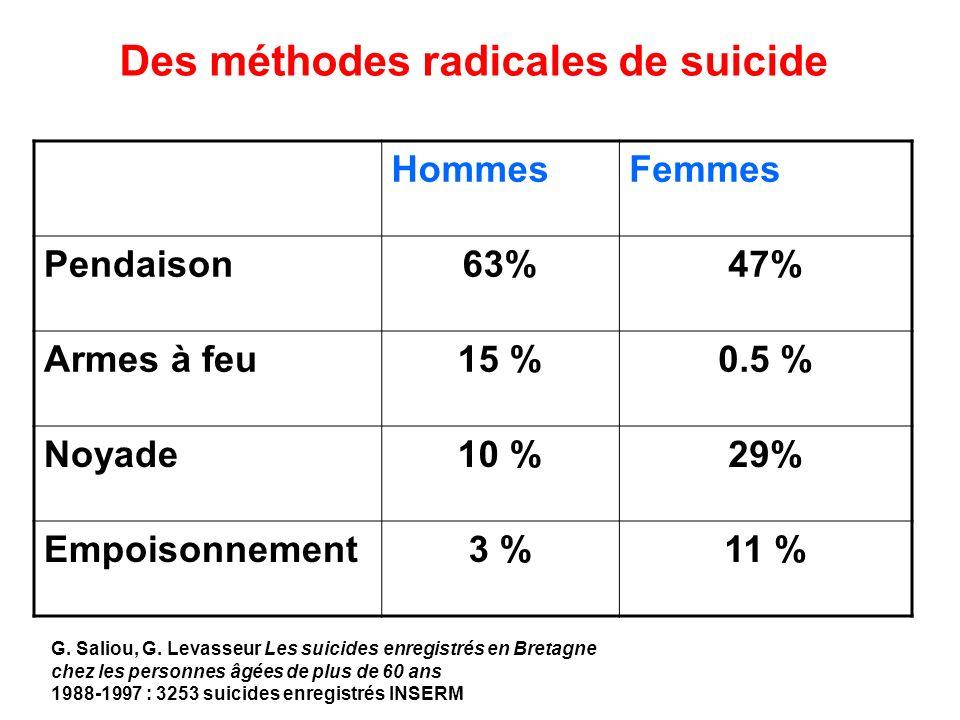 Des méthodes radicales de suicide HommesFemmes Pendaison63%47% Armes à feu15 %0.5 % Noyade10 %29% Empoisonnement3 %11 % G. Saliou, G. Levasseur Les su