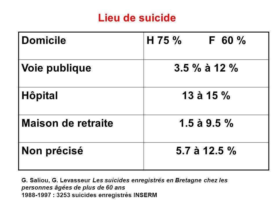 Lieu de suicide DomicileH 75 % F 60 % Voie publique3.5 % à 12 % Hôpital13 à 15 % Maison de retraite1.5 à 9.5 % Non précisé5.7 à 12.5 % G. Saliou, G. L