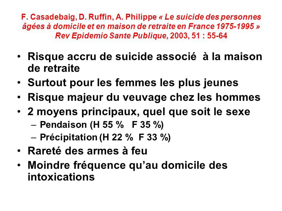 F. Casadebaig, D. Ruffin, A. Philippe « Le suicide des personnes âgées à domicile et en maison de retraite en France 1975-1995 » Rev Epidemio Sante Pu